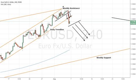 EURUSD: EURUSD BIG SHORT