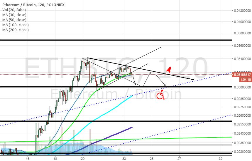 ETH/BTC short term