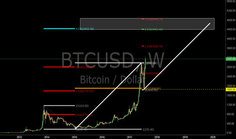 BTCUSD: BTCUSD: Where Will the BTCUSD Go Next?