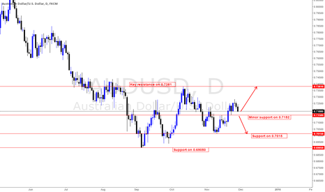 AUDUSD: Initial outlook for this week is upside