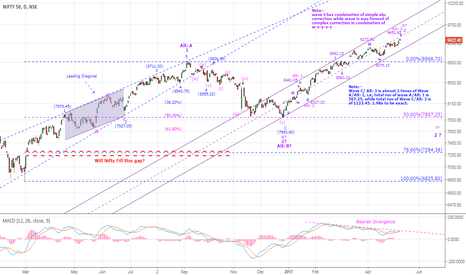 NIFTY: Nifty : Bulls & Bears, Who Rides On What?