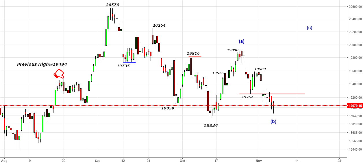 Bank Nifty- Going Above 19252- Bulls Comfort Zone