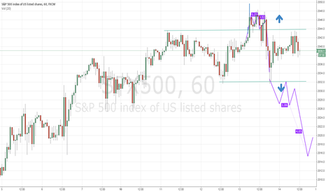 SPX500: I also would like to draw attention to S&P 500