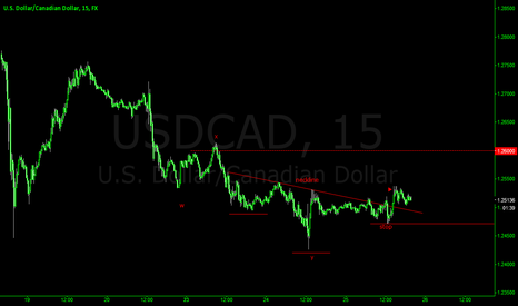 USDCAD: USDCAD INVERTED HEAD AND SHOULDERS