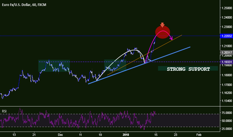 EURUSD: Correction time is coming...