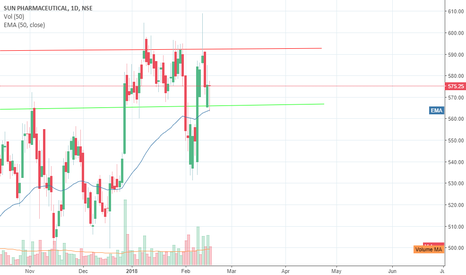 SUNPHARMA: Long SUNPHARMA : a bullish pinbar at dynamic support of 50 DEMA