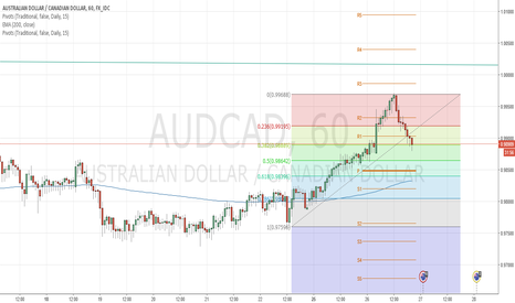 AUDCAD: Short AUDCAD going well