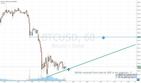 BTCUSD: Short Bullish reversal from here