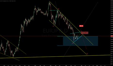 EURJPY: Still in 4 wave?