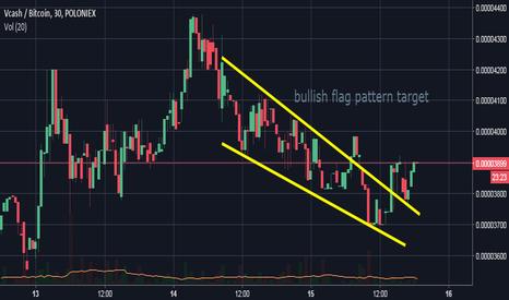 XVCBTC: bullish flag pattern target expectation