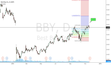 BBY: BBY - NICE GAP AND GO SHAPING UP
