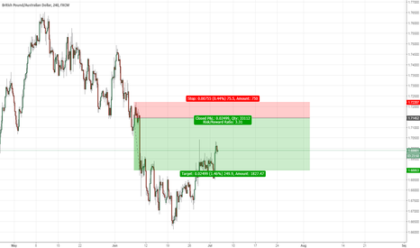 GBPAUD: GBPAUD: Short entry coming