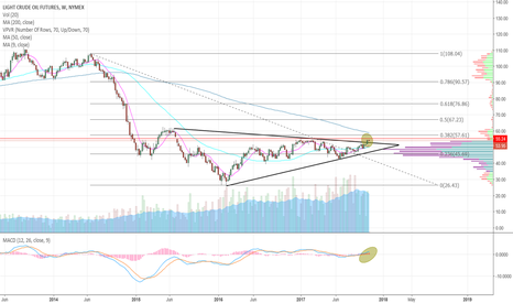 CL1!: /CL - Crude breaking out of a massive wedge
