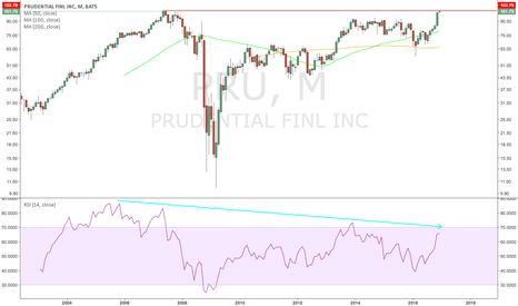 PRU: Are people still bullish? $PRU