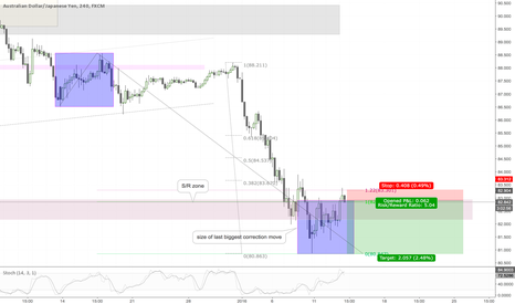 AUDJPY: AUDJPY H4 Correction (running) with SR zone