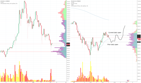 BTCUSD: Bitcoin today, daily levels and channel trend
