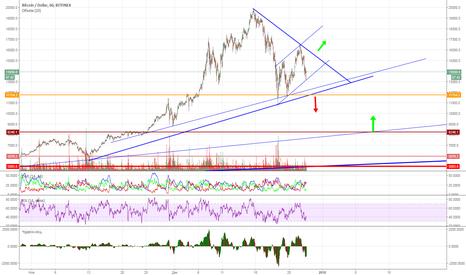 BTCUSD: btc предновогодний треугольник