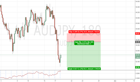 AUDJPY: AUDJPY 3HR Structure Trade