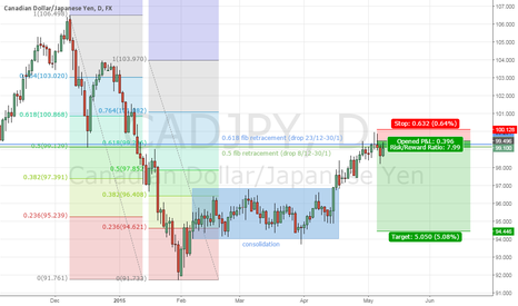 CADJPY: Short CADJPY with great r/r