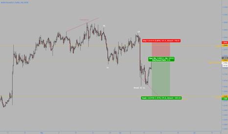 GBPUSD: Navigating Today's FED via GBP/USD