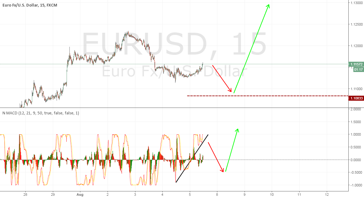 EU thoughts for NFP