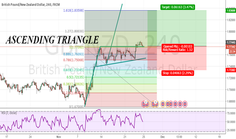 GBPNZD: NEXT WEEK TRADE OPPORTUNITY!!