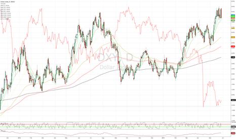 DXY: Dollar Index vs. Gold -