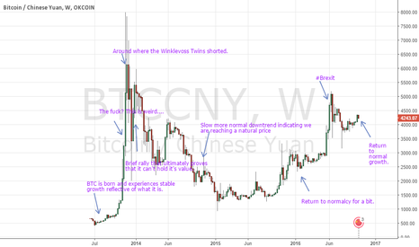 BTCCNY: A brief history of BTC