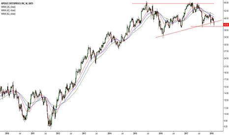 APOG: Dow drops 1,175 points :( #14 APOG)