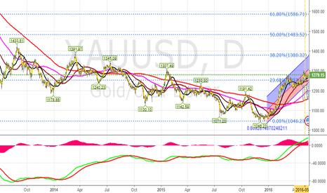 XAUUSD: Gold Long Term View - Target