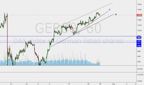 GER30: Short preferred