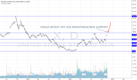 X: X - Potential Re-Test of new support.