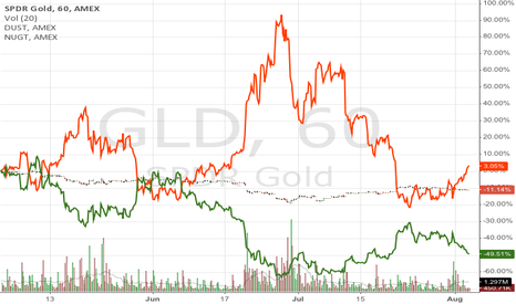GLD: $GLD $NUGT $DUST (3 months/60min)