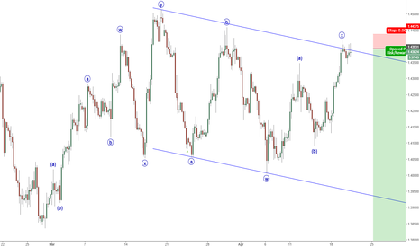 GBPUSD: GBPUSD Wave Count & Outlook