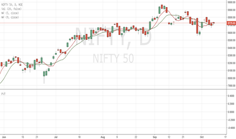 NIFTY: nifty facing 8730 resistance of 5DMA if beached then trt 8750