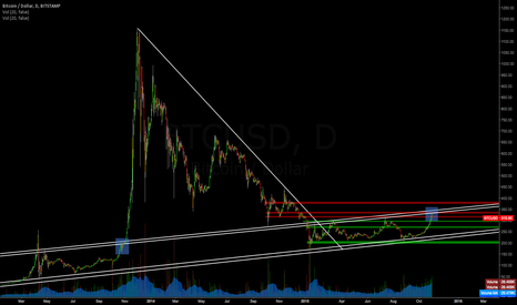 """BTCUSD: Bitcoin - """"This time is different"""""""