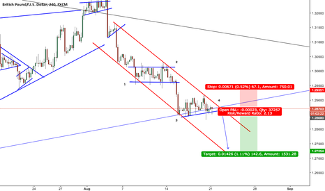 GBPUSD: One more drop on GBPUSD! Look out for short term sell..