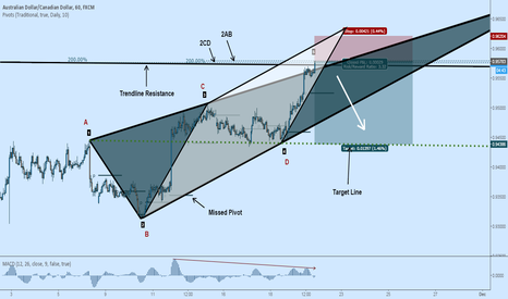 AUDCAD: AUDCAD Short: Bearish Wolfe Wave Complete at Resistance