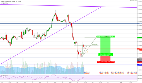 GBPUSD: GBPUSD - This morning's setup - Another train leaving soon