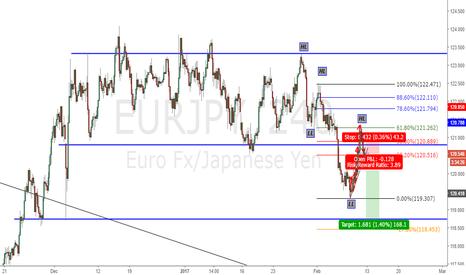 EURJPY: short next week eurjpy!