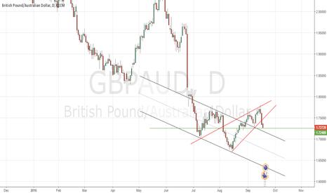 GBPAUD: GBPAUD may not be rallying now