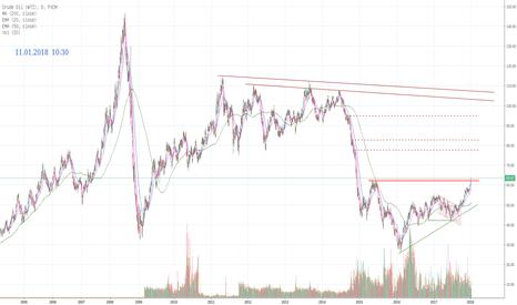 USOIL: Oil WTI ... Ölpreis könnte die Stimmung eintrüben ...