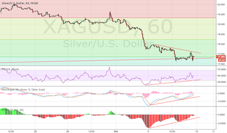 XAGUSD: Silver prepared for a rebound