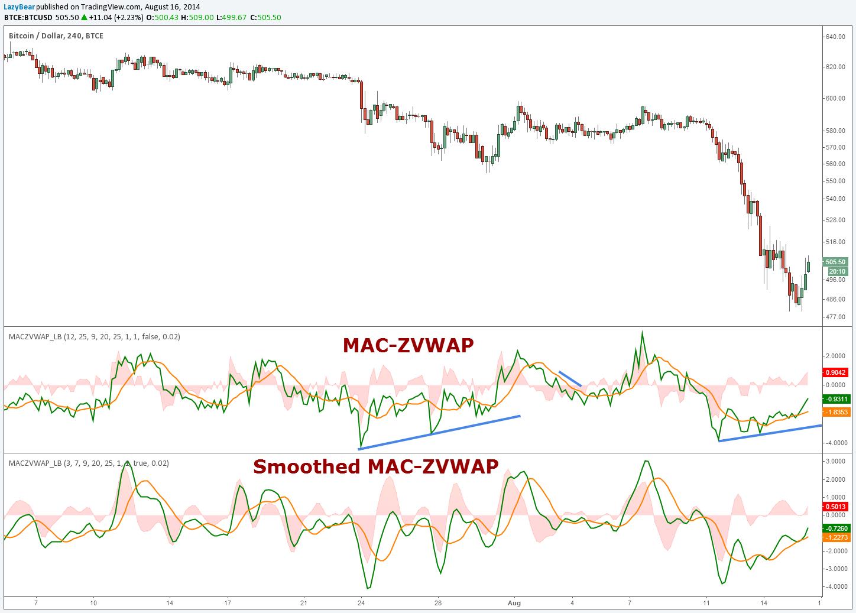 MAC-Z VWAP Indicator [LazyBear] by LazyBear — TradingView