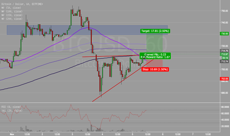 BTCUSD: Consolidation coming to an end