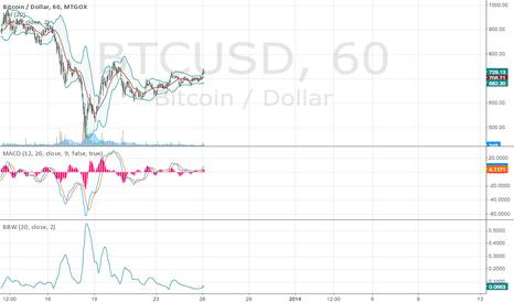 BTCUSD: Bull BTC market