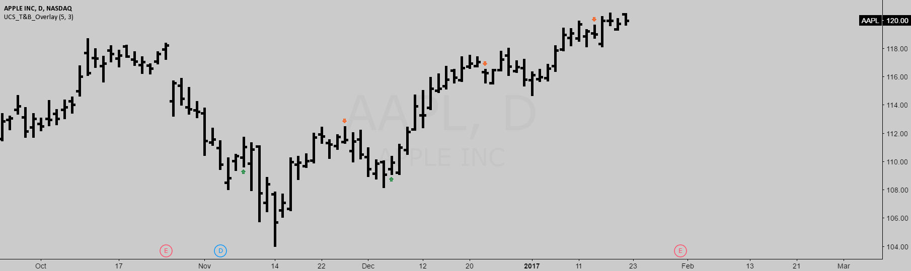 UCS_Top & Bottom Candle Arrows as an overlay