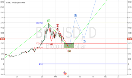 BTCUSD: Elliott waves