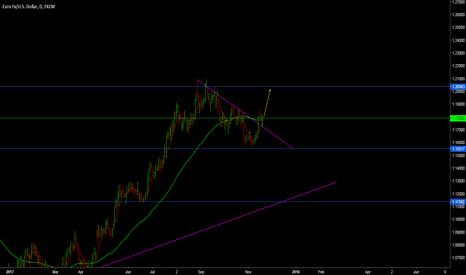 EURUSD: buy opportunity