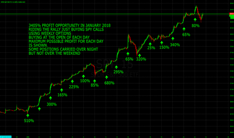 SPY: 3405% PROFIT RIDING THE RALLY WITH SPY WEEKLY OPTIONS